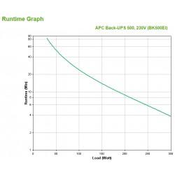 APC - Back-UPS En espera Fuera de lnea o Standby Offline 500 VA 300 W 4 salidas AC